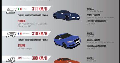 Die echten Fast & Furious 8